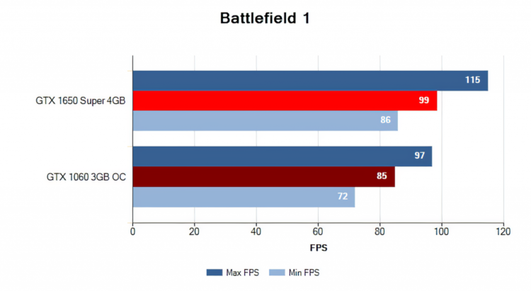 Palit GeForce GTX 1650 Super 4GB StormX OC performance in Battlefield 1