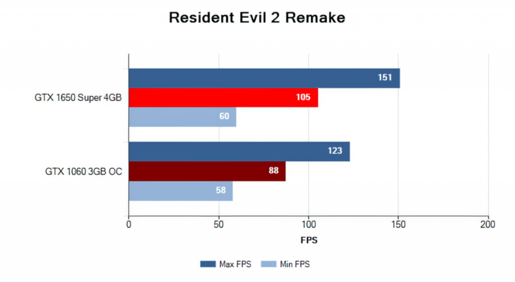 Palit GeForce GTX 1650 Super 4GB StormX OC performance in Resident Evil 2 Remake