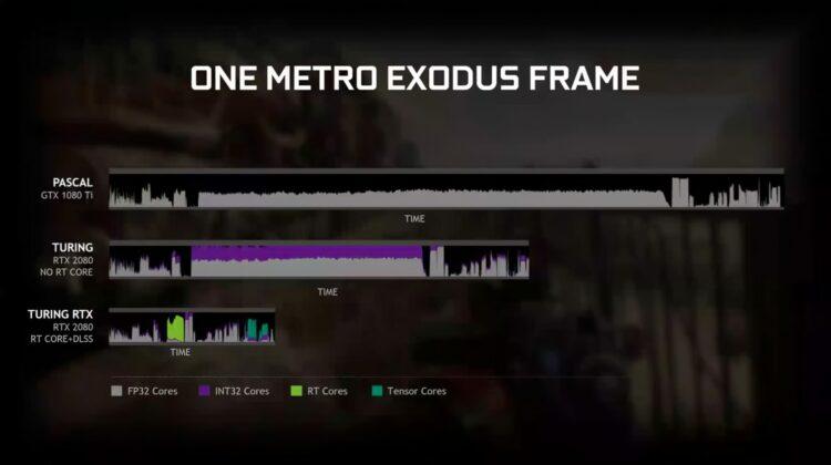 Palit GeForce GTX 1650 Super 4GB StormX OC Metro Exodus